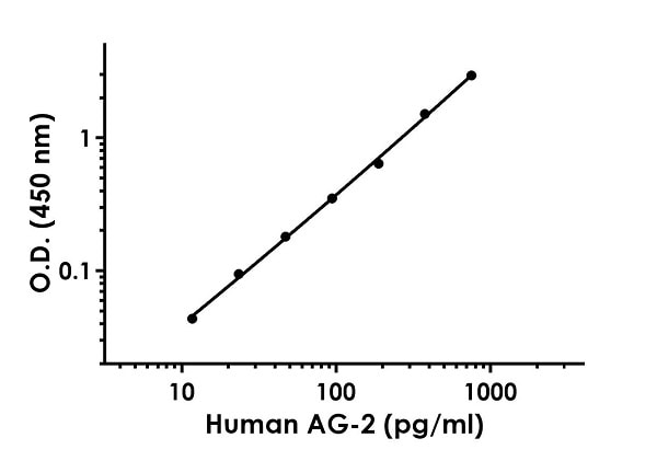 Example of human AG-2 standard curve in 1X Cell Extraction Buffer PTR.