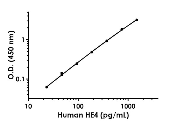 Example of human HE4 standard curve in Sample Diluent NS + Enhancer.