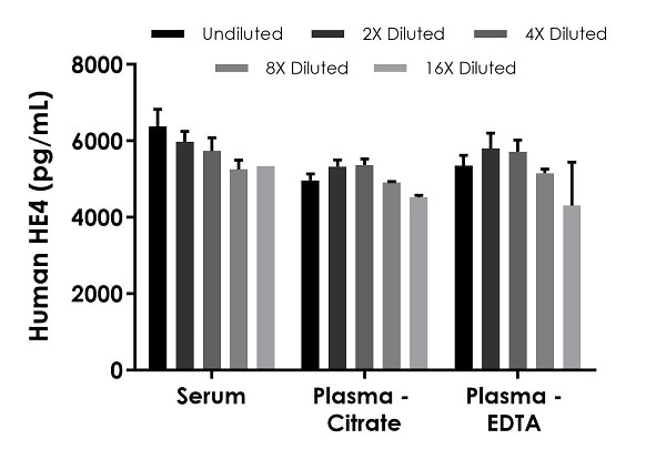 Interpolated concentrations of native HE4 in human serum, plasma (citrate), and plasma (EDTA) samples.