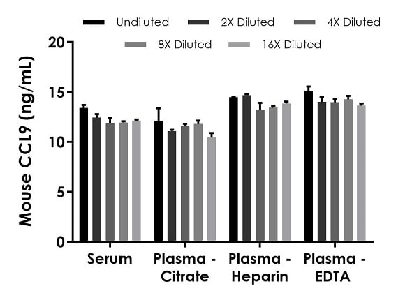 Interpolated concentrations of native CCL9 in mouse  serum and plasma samples.