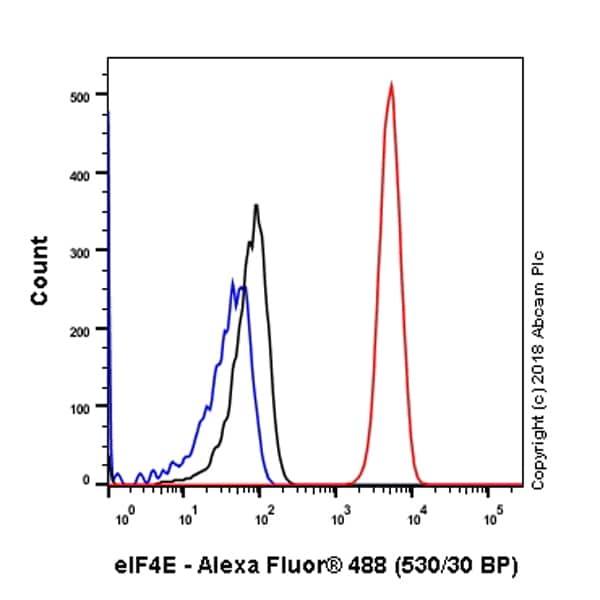 Flow Cytometry - Anti-eIF4E antibody [Y448] - BSA and Azide free (ab240923)