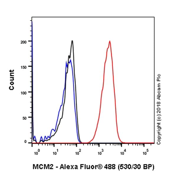 Flow Cytometry - Anti-MCM2 antibody [SP85] - BSA and Azide free (ab240933)