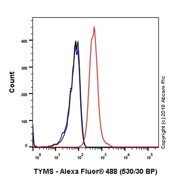 Flow Cytometry - Anti-Thymidylate Synthase antibody [SP112] - BSA and Azide free (ab240947)