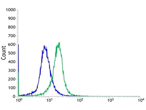 Flow Cytometry - Anti-Galectin 1 antibody [SP247] - BSA and Azide free (ab240972)