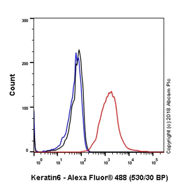 Flow Cytometry - Anti-KRT6C antibody [SP87] - BSA and Azide free (ab240985)