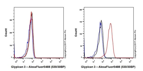 Flow Cytometry - Anti-Glypican 3 antibody [EPR20569] - BSA and Azide free (ab240995)