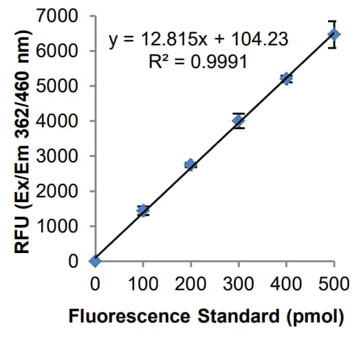 Fluorescence standard curve for sEH metabolite