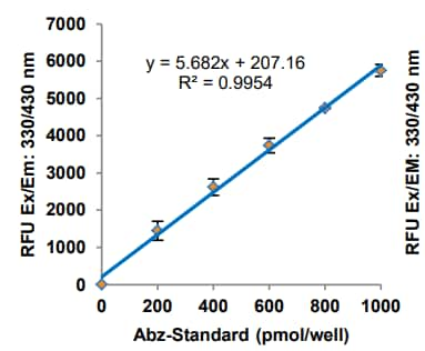 Abz-Standard Curve, results from multiple experiments.