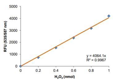 H2O2 standard curve