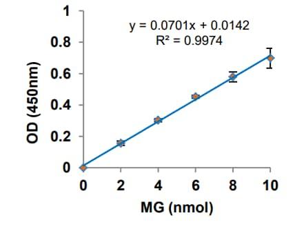 MG Standard Curve.