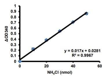 Standard curves for NH4Cl.