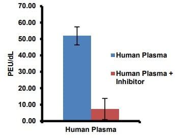 Estimation of FXIIIa activity in plasma samples.