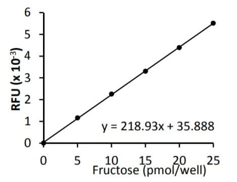 Fructose standard curve.