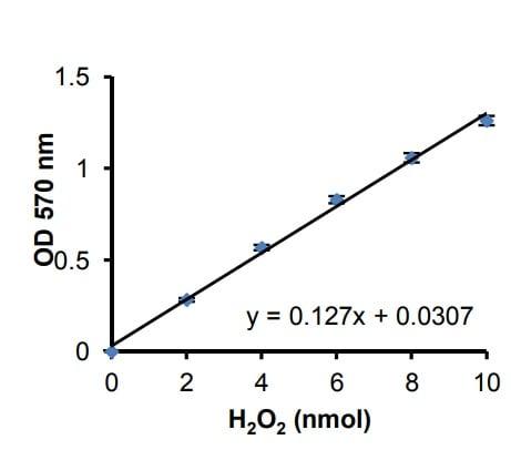 H2O2 Standard Curve for Colorimetric Assay.
