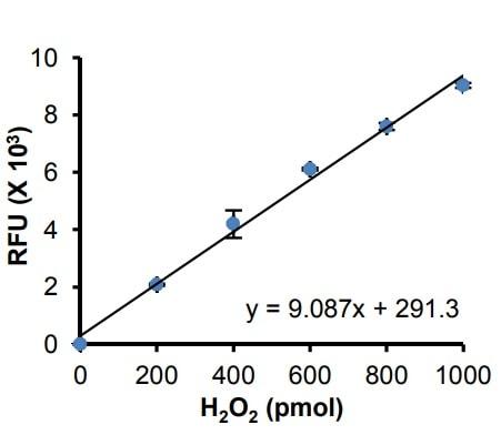 H2O2 Standard Curve for Fluorometric Assay.