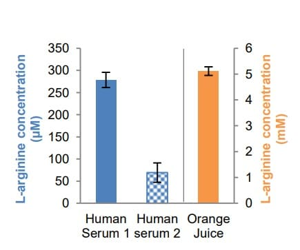 Estimations of L-arginine in two human serum sample (30 µL) and orange juice (1.6 µL).