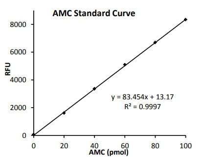 AMC Standard Curve.