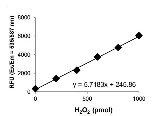 H2O2 Standard Curve.