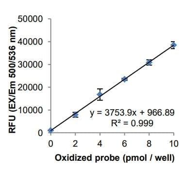 Oxidized probe standard curve.