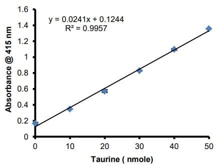 Taurine Standard Curve.