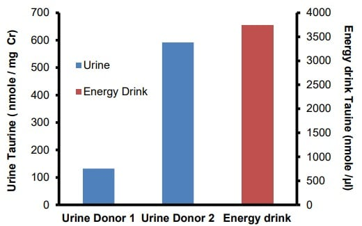 Taurine in urine and energy drink