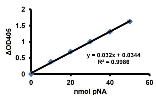 Standard curve for pNA.