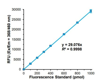 Standard curve of PON1.