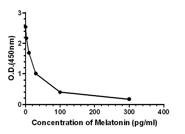 Competitive ELISA - Anti-Melatonin antibody [EPPTX-R10-35-7] (ab241066)