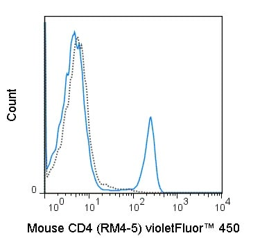 Flow Cytometry - Anti-CD4 antibody [RM4-5] (violetFluor™ 450) (ab241097)