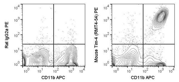 Flow Cytometry - PE Anti-TIM 4 antibody [RMT4-54] (ab241098)