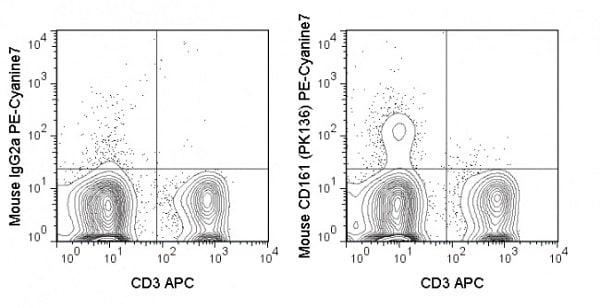 Flow Cytometry - PE/Cy7® Anti-CD161 antibody [PK136] (ab241100)
