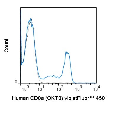 Flow Cytometry - violetFluor™ 450 Anti-CD8 alpha antibody [OKT8] (ab241101)