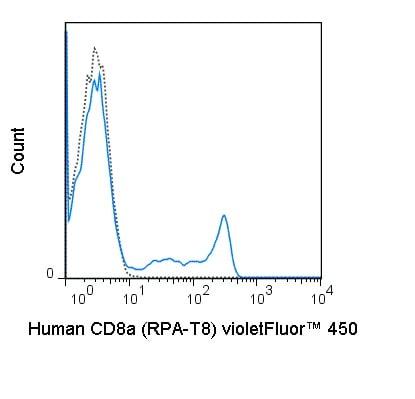 Flow Cytometry - violetFluor™ 450 Anti-CD8 alpha antibody [RPA-T8] (ab241102)