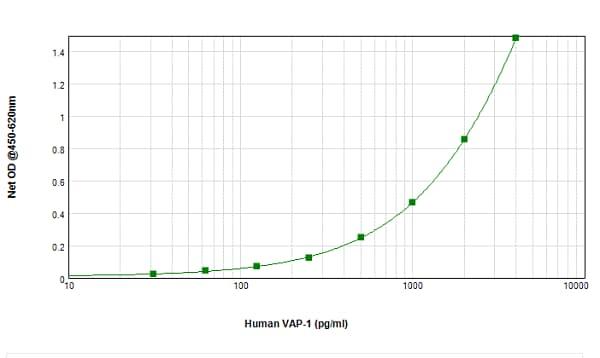Sandwich ELISA - Anti-VAP1 antibody (Biotin) (ab241114)