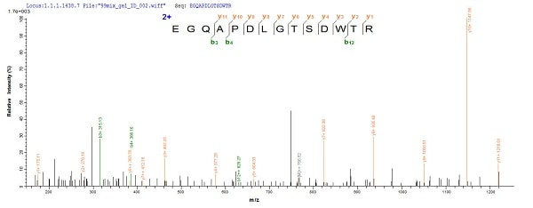 Mass Spectrometry - Recombinant Mouse Tau protein (His tag) (ab241263)