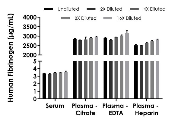 Interpolated concentrations of native Fibrinogen in human serum and plasma samples.