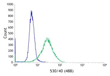 Flow Cytometry - Anti-CD11b antibody [SP330] - BSA and Azide free (ab241408)