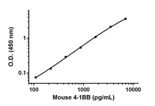 Sandwich ELISA - Mouse CD137 Antibody Pair - BSA and Azide free (ab241732)