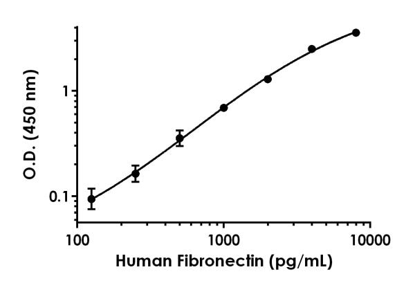 Sandwich ELISA - Human Fibronectin Antibody Pair - BSA and Azide free (ab241837)