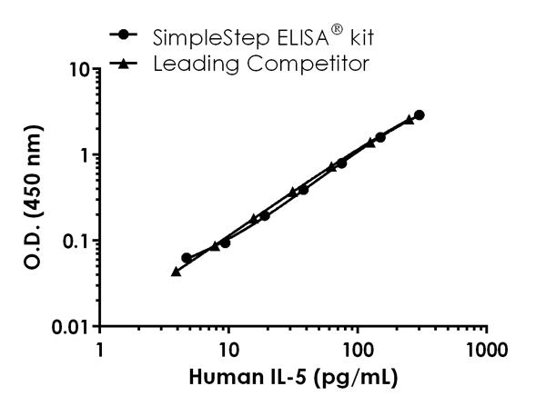 Sandwich ELISA - Human IL-5 Antibody Pair - BSA and Azide free (ab241892)