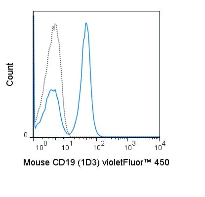 Flow Cytometry - Anti-CD19 antibody [1D3] (violetFluor™ 450) (ab241934)