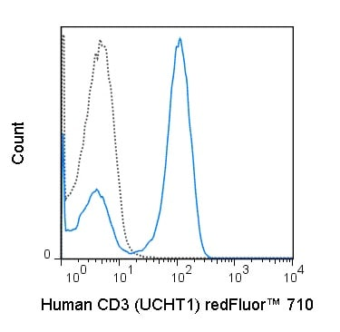 Flow Cytometry - redFluor™ 710 Anti-CD3 antibody [UCHT1] (ab241935)
