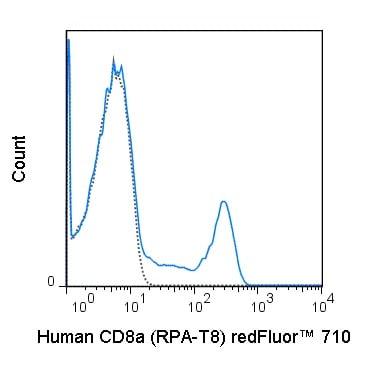 Flow Cytometry - redFluor™ 710 Anti-CD8 alpha antibody [RPA-T8] (ab241937)