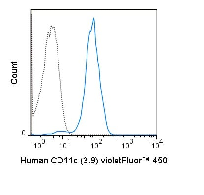 Flow Cytometry - violetFluor™ 450 Anti-CD11c antibody [3.9] (ab241938)