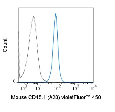 Flow Cytometry - violetFluor™ 450 Anti-CD45.1 antibody [A20] (ab241939)