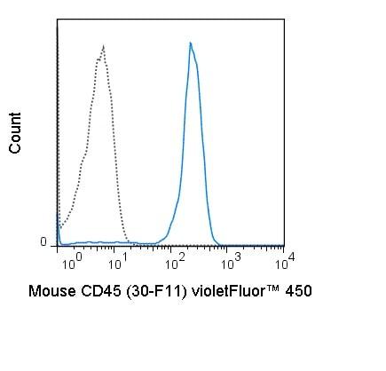 Flow Cytometry - violetFluor™ 450 Anti-CD45 antibody [30-F11] (ab241940)