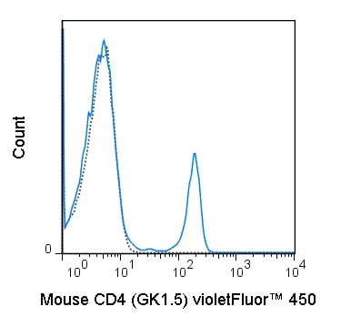 Flow Cytometry - violetFluor™ 450 Anti-CD4 antibody [GK1.5] (ab242009)