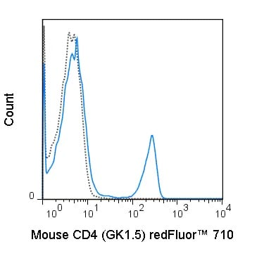 Flow Cytometry - Anti-CD4 antibody [GK1.5] (redFluor™ 710) (ab242010)