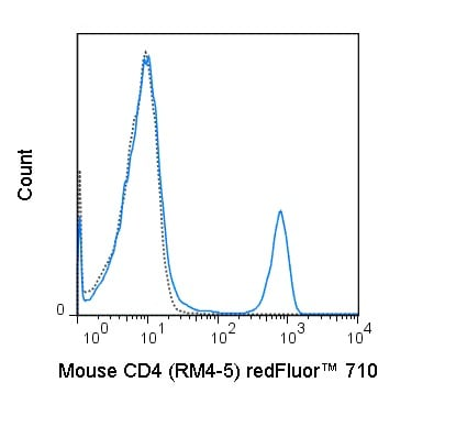 Flow Cytometry - Anti-CD4 antibody [RM4-5] (redFluor™ 710) (ab242011)