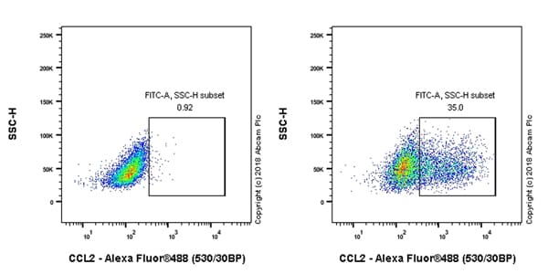 Flow Cytometry (Intracellular) - Anti-MCP1 antibody [EPR21025] - BSA and Azide free (ab242013)